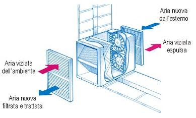 Ventilazione meccanica controllata con recupero di calore - Scambiatori di calore aria aria casa ...