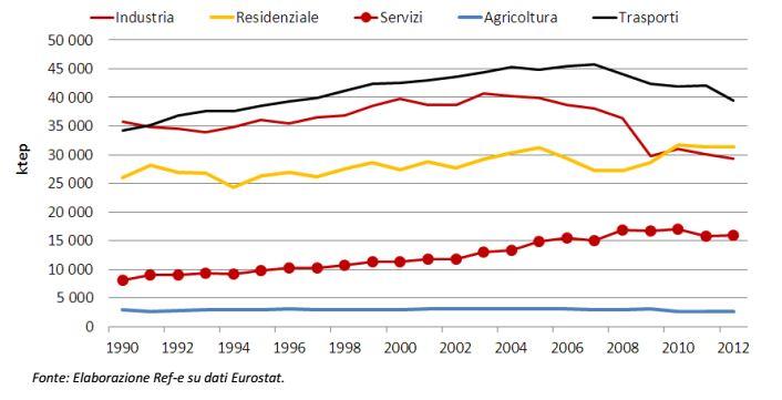 Consumo finale di energia per settore d'uso – 1990-2012
