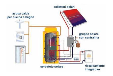 impianto solare per acqua calda