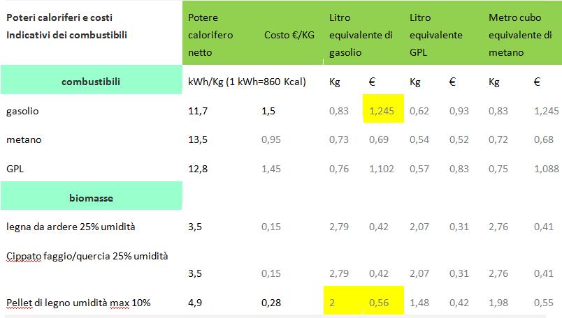 Tabella di confronto biomasse legna pellet